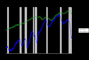 Kecepatan Perputaran Uang