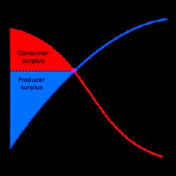 apa itu pihak kelebihan dana surplus